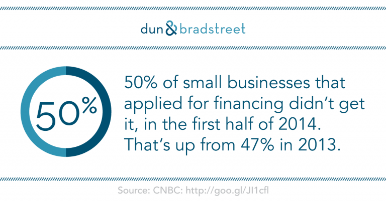 50% of small businesses that applied for financing didn't get it, in the first half of 2014. That's up from 47% in 2013.
