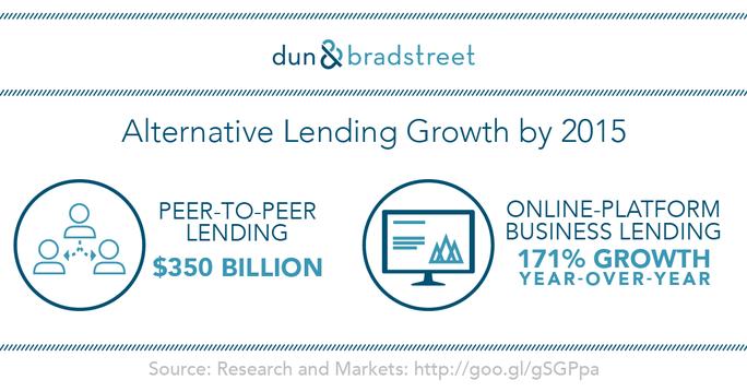 Alternative Lending Growth by 2015